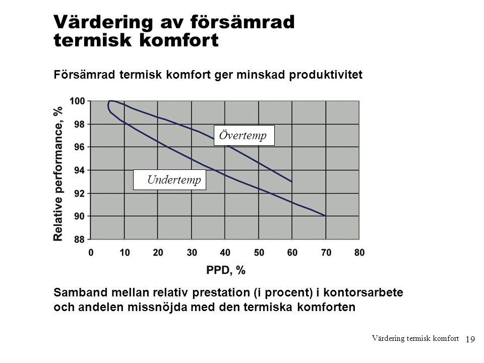19 Värdering termisk komfort Värdering av försämrad termisk komfort Försämrad termisk komfort ger minskad produktivitet Samband mellan relativ prestat