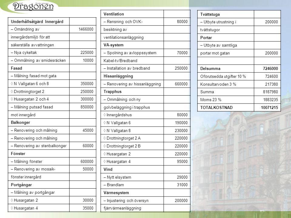 Underhållsåtgärd Innergård – Omändring av1466000 innergårdsmiljö för att säkerställa avvattningen – Nya cykeltak225000 – Ommålning av smidesräcken1000