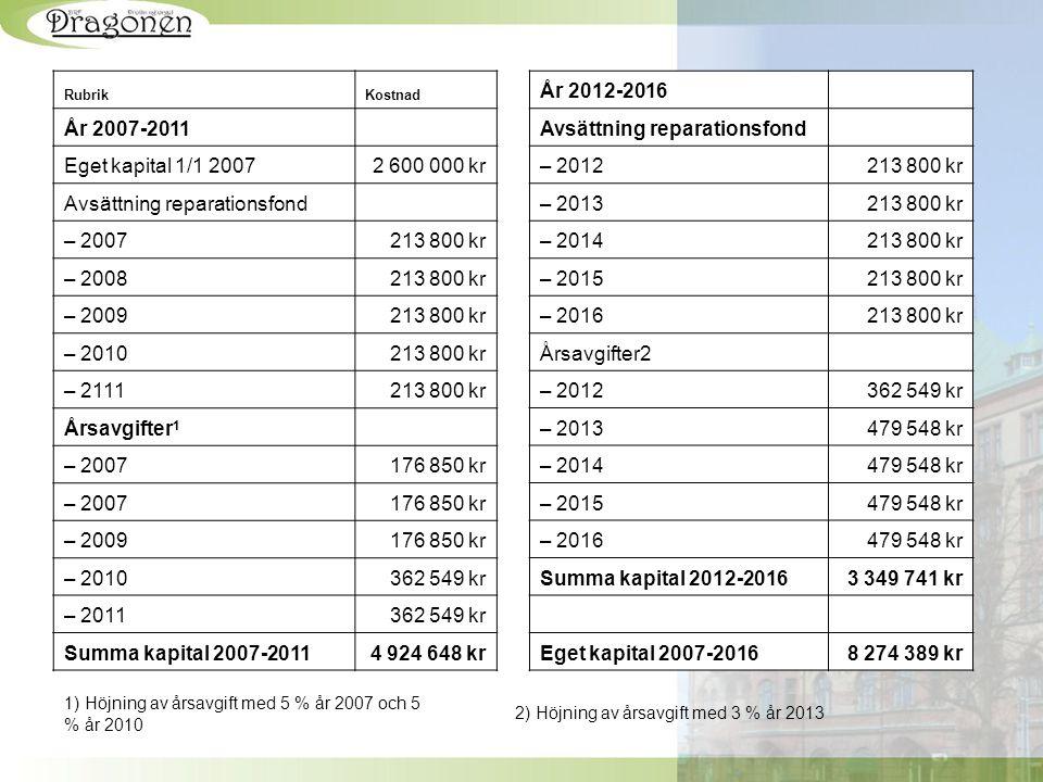 RubrikKostnad År 2007-2011 Eget kapital 1/1 20072 600 000 kr Avsättning reparationsfond – 2007213 800 kr – 2008213 800 kr – 2009213 800 kr – 2010213 8