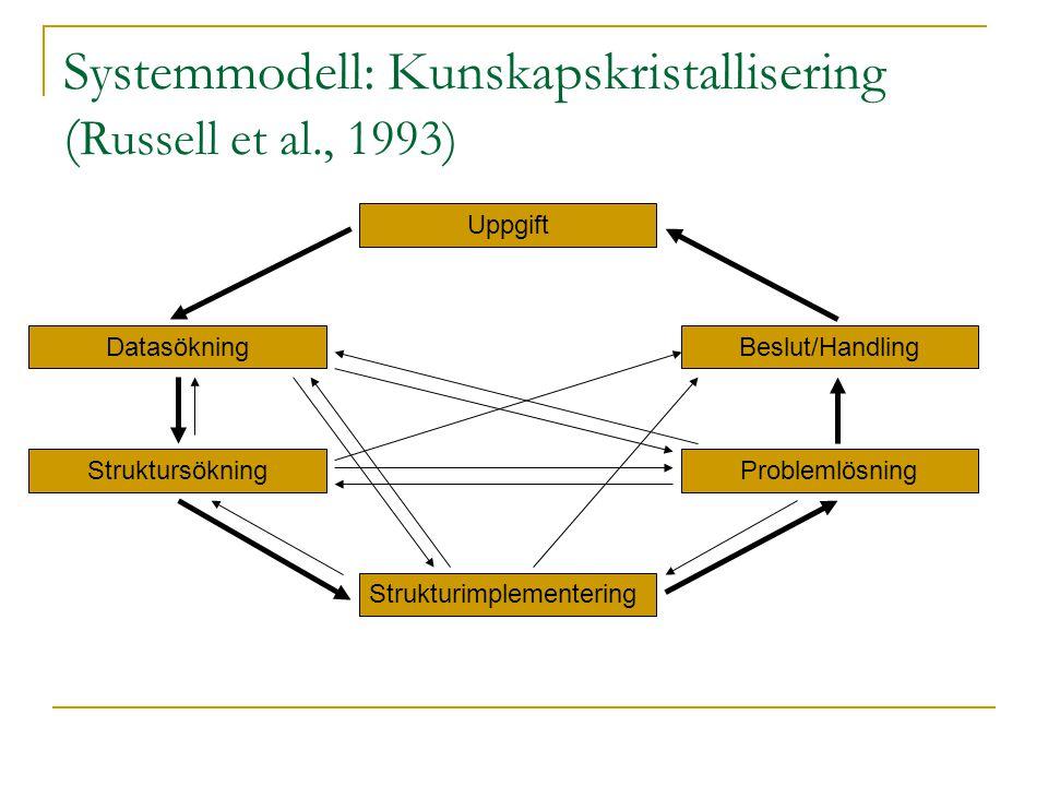 Systemmodell: Kunskapskristallisering ( Russell et al., 1993) Uppgift Datasökning Struktursökning Strukturimplementering Problemlösning Beslut/Handlin