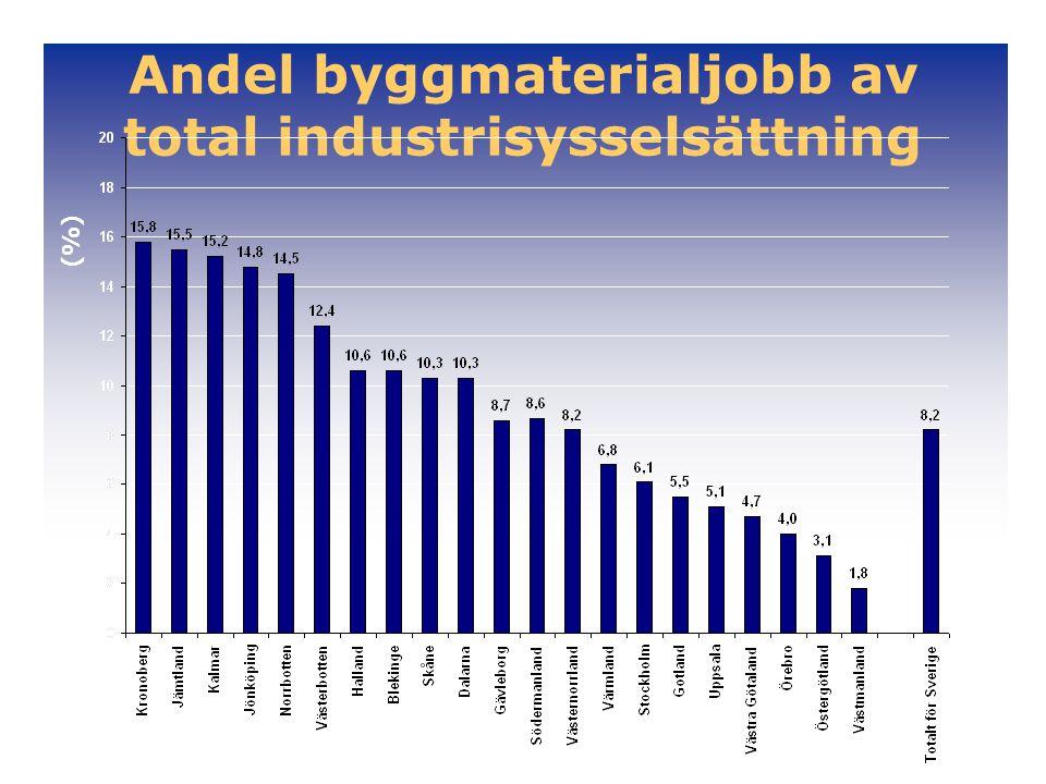 Andel byggmaterialjobb av total industrisysselsättning (%)