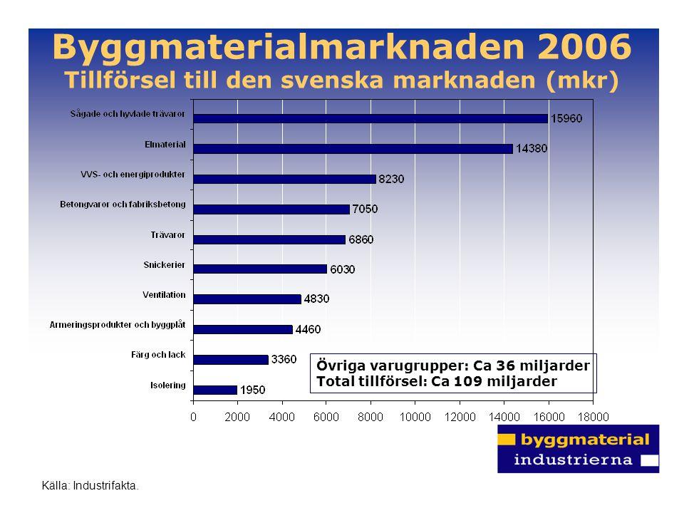 Byggmaterialmarknaden 2006 Tillförsel till den svenska marknaden (mkr) Övriga varugrupper: Ca 36 miljarder Total tillförsel: Ca 109 miljarder Källa: I