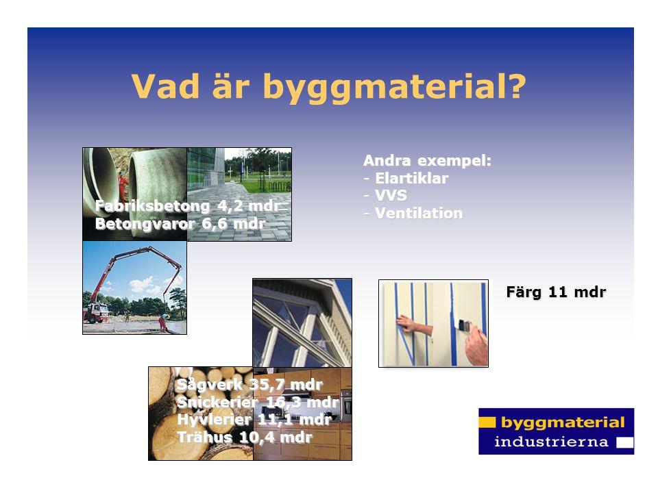 Vad är byggmaterial? Fabriksbetong 4,2 mdr Betongvaror 6,6 mdr Sågverk 35,7 mdr Snickerier 16,3 mdr Hyvlerier 11,1 mdr Trähus 10,4 mdr Färg 11 mdr And