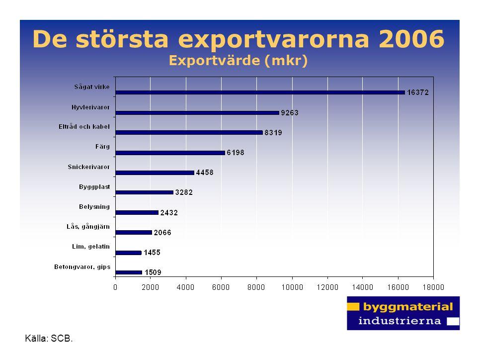 De största exportvarorna 2006 Exportvärde (mkr) Källa: SCB.