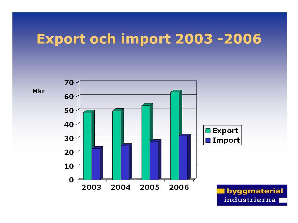 Export och import 2003 -2006 Mkr