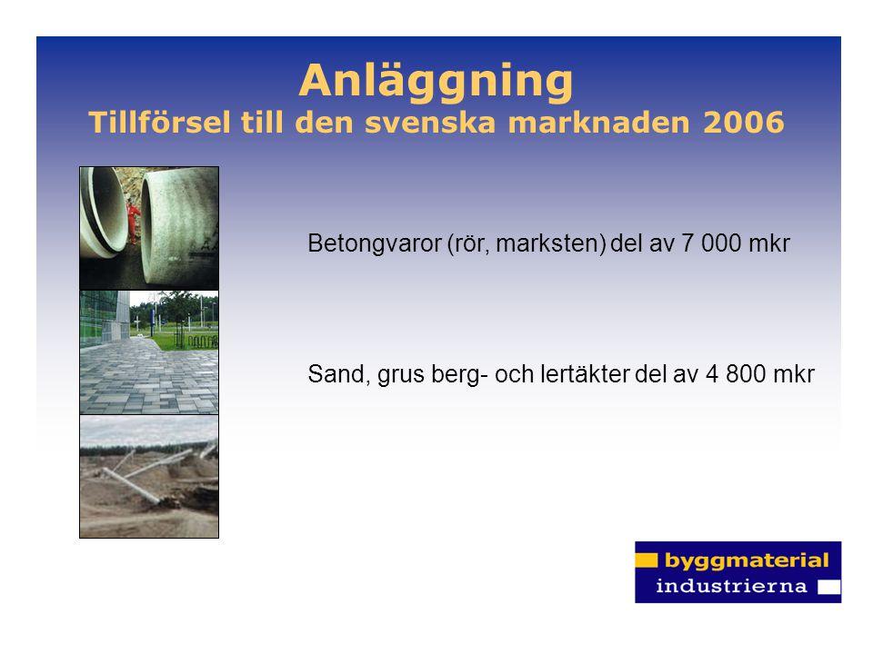 Anläggning Tillförsel till den svenska marknaden 2006 Sand, grus berg- och lertäkter del av 4 800 mkr Betongvaror (rör, marksten) del av 7 000 mkr