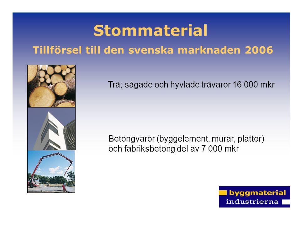 Stommaterial Tillförsel till den svenska marknaden 2006 Trä; sågade och hyvlade trävaror 16 000 mkr Betongvaror (byggelement, murar, plattor) och fabr