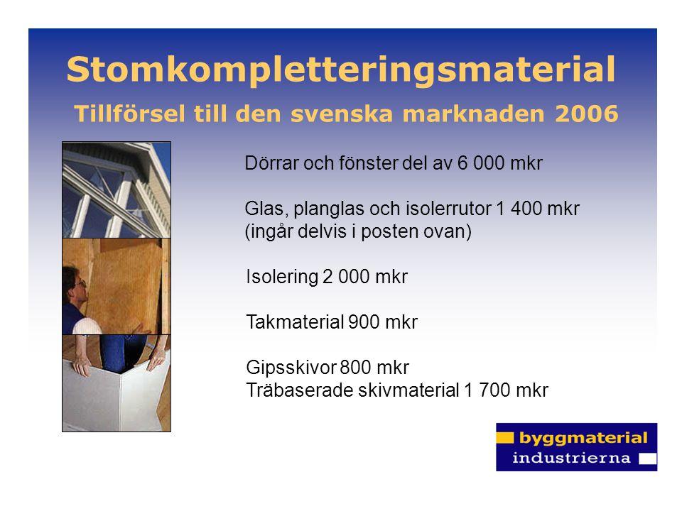 Stomkompletteringsmaterial Tillförsel till den svenska marknaden 2006 Dörrar och fönster del av 6 000 mkr Glas, planglas och isolerrutor 1 400 mkr (in