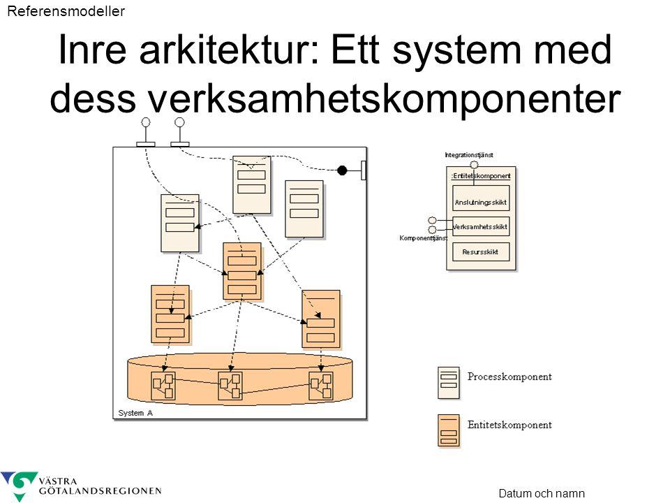 Datum och namn Inre arkitektur: Ett system med dess verksamhetskomponenter Referensmodeller