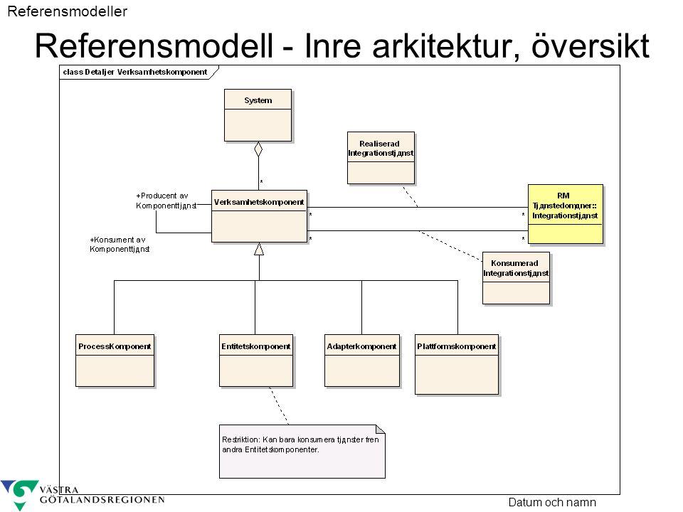 Datum och namn Referensmodell - Inre arkitektur, översikt Referensmodeller