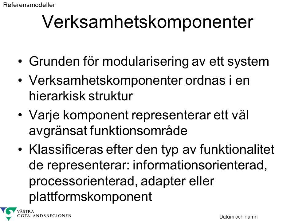 Datum och namn Verksamhetskomponenter •Grunden för modularisering av ett system •Verksamhetskomponenter ordnas i en hierarkisk struktur •Varje kompone
