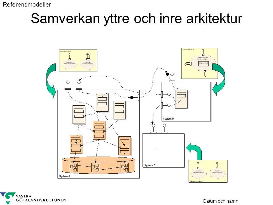 Datum och namn Samverkan yttre och inre arkitektur Referensmodeller