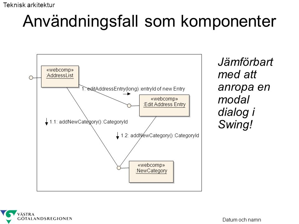 Datum och namn Användningsfall som komponenter Jämförbart med att anropa en modal dialog i Swing! «webcomp» :Edit Address Entry «webcomp» :NewCategory
