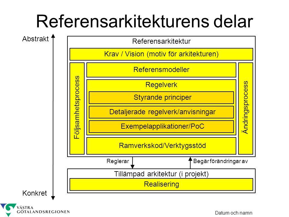 Datum och namn Begär förändringar av Referensarkitektur Referensarkitekturens delar Abstrakt Konkret Krav / Vision (motiv för arkitekturen) Regelverk