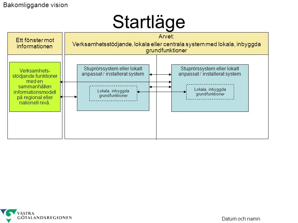 Datum och namn Stuprörssystem eller lokalt anpassat / installerat system Arvet: Verksamhetsstödjande, lokala eller centrala system med lokala, inbyggda grundfunktioner Ett fönster mot informationen Verksamhets- stödjande funktioner med en sammanhållen informations- modell Plattform för tjänsteorienterad integration (PTI) Gemensamma grundfunktioner - tekniska lösningar - som delas av de verksamhetsstödjande funktionerna Anslutning Stuprörssystem eller lokalt anpassat / installerat system Lokala, inbyggda grundfunktioner Standards för samverkan Bakomliggande vision Vägen mot visionen (strategi)