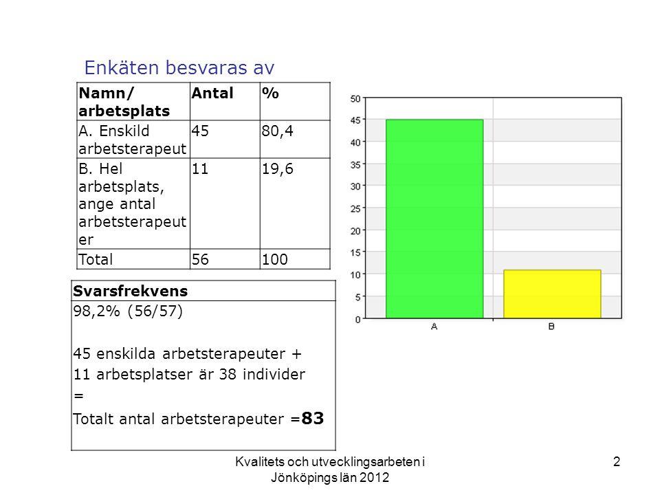 Kvalitets och utvecklingsarbeten i Jönköpings län 2012 2 Enkäten besvaras av Namn/ arbetsplats Antal% A.