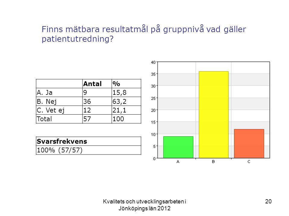 Kvalitets och utvecklingsarbeten i Jönköpings län 2012 20 Finns mätbara resultatmål på gruppnivå vad gäller patientutredning.