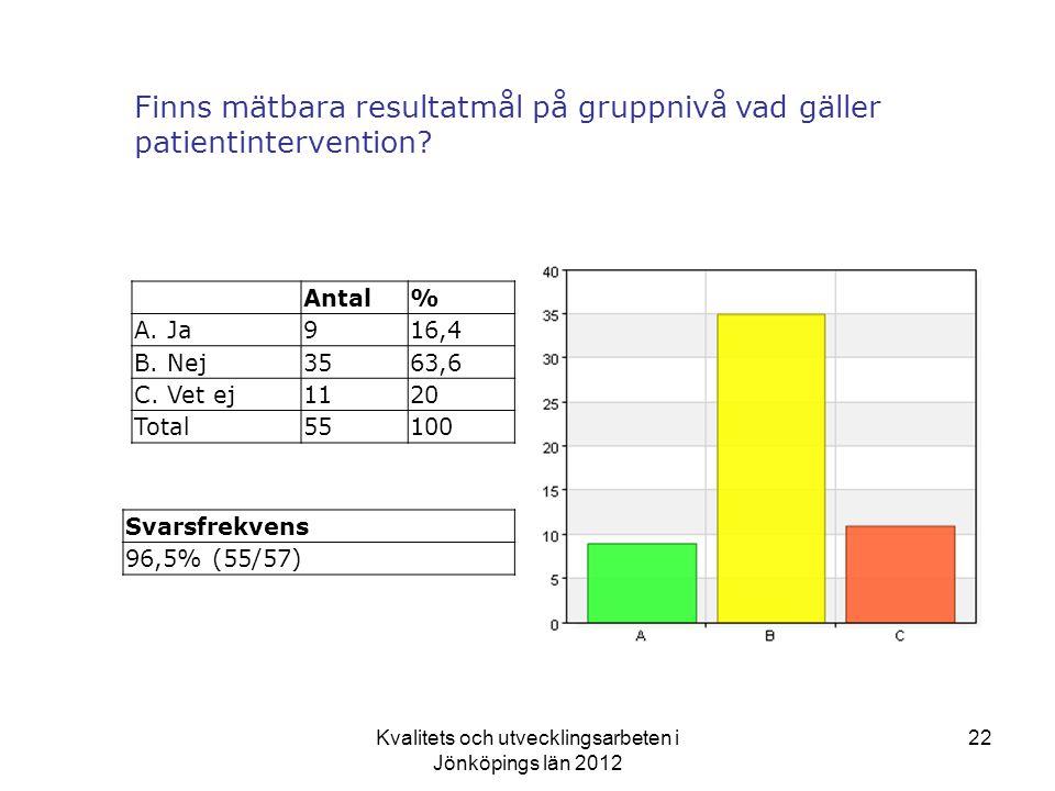 Kvalitets och utvecklingsarbeten i Jönköpings län 2012 22 Finns mätbara resultatmål på gruppnivå vad gäller patientintervention.