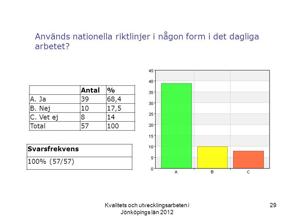Kvalitets och utvecklingsarbeten i Jönköpings län 2012 29 Används nationella riktlinjer i någon form i det dagliga arbetet.