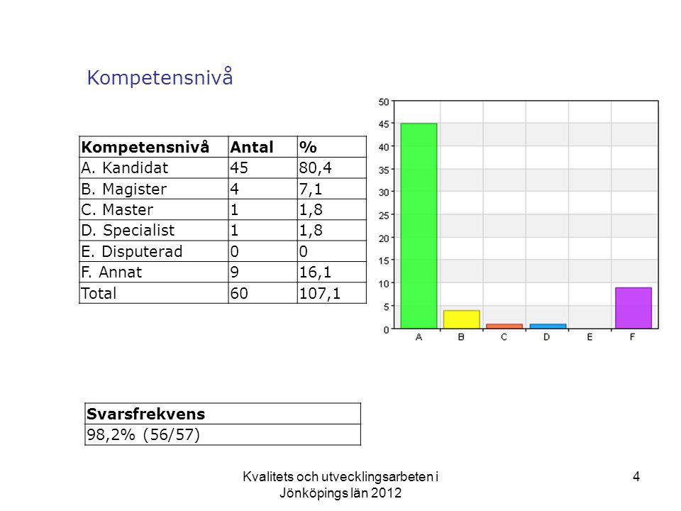 Kvalitets och utvecklingsarbeten i Jönköpings län 2012 4 Kompetensnivå Antal% A.