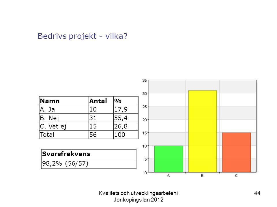 Kvalitets och utvecklingsarbeten i Jönköpings län 2012 44 Bedrivs projekt - vilka.