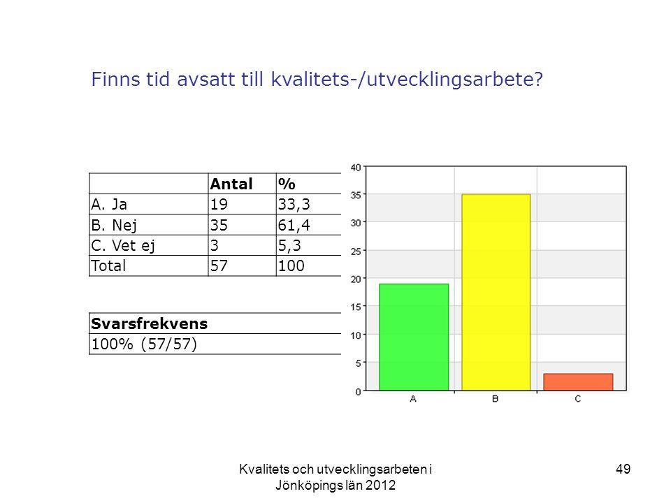 Kvalitets och utvecklingsarbeten i Jönköpings län 2012 49 Finns tid avsatt till kvalitets-/utvecklingsarbete.