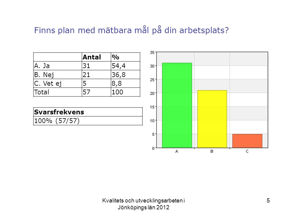 Kvalitets och utvecklingsarbeten i Jönköpings län 2012 5 Finns plan med mätbara mål på din arbetsplats.