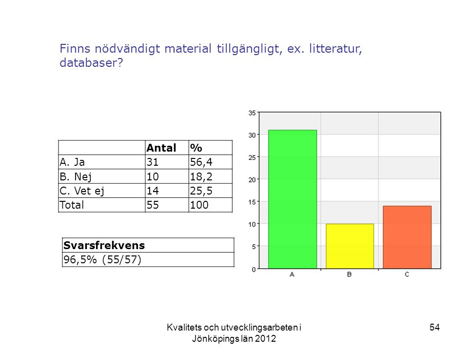 Kvalitets och utvecklingsarbeten i Jönköpings län 2012 54 Finns nödvändigt material tillgängligt, ex.