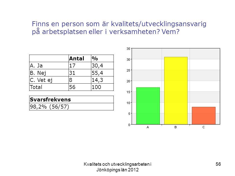 Kvalitets och utvecklingsarbeten i Jönköpings län 2012 56 Finns en person som är kvalitets/utvecklingsansvarig på arbetsplatsen eller i verksamheten.