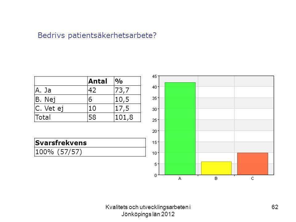 Kvalitets och utvecklingsarbeten i Jönköpings län 2012 62 Bedrivs patientsäkerhetsarbete.