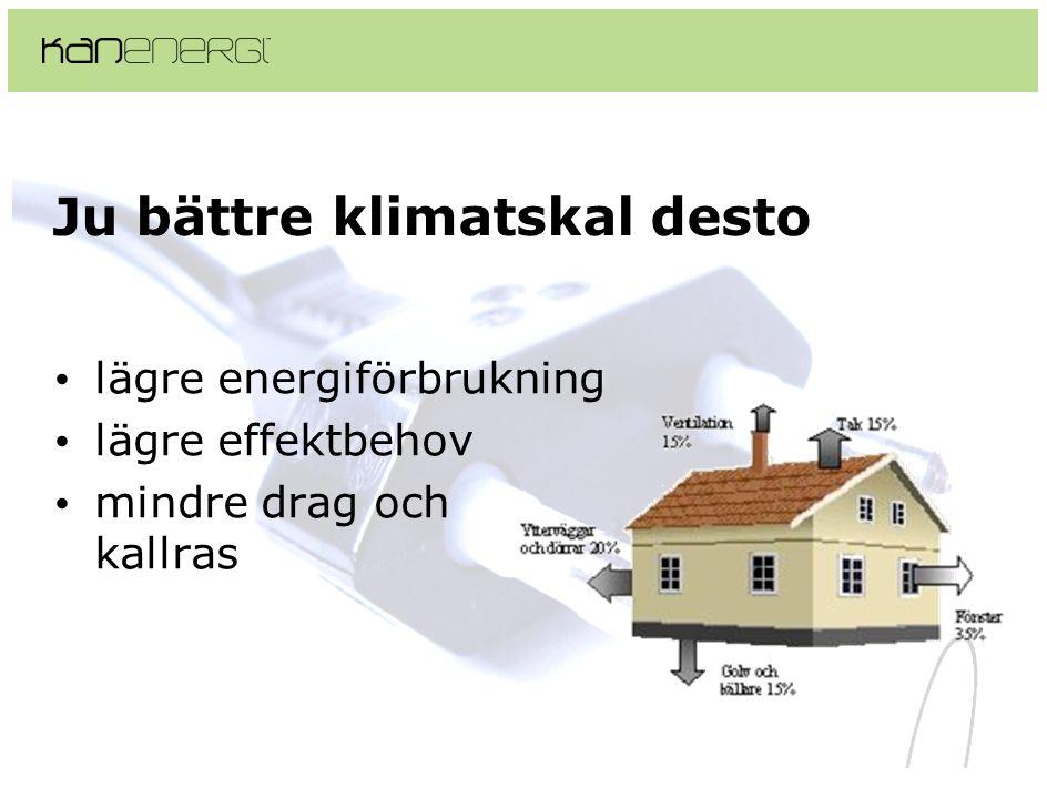 Ju bättre klimatskal desto • lägre energiförbrukning • lägre effektbehov • mindre drag och kallras