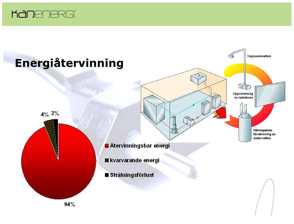 Energiåtervinning