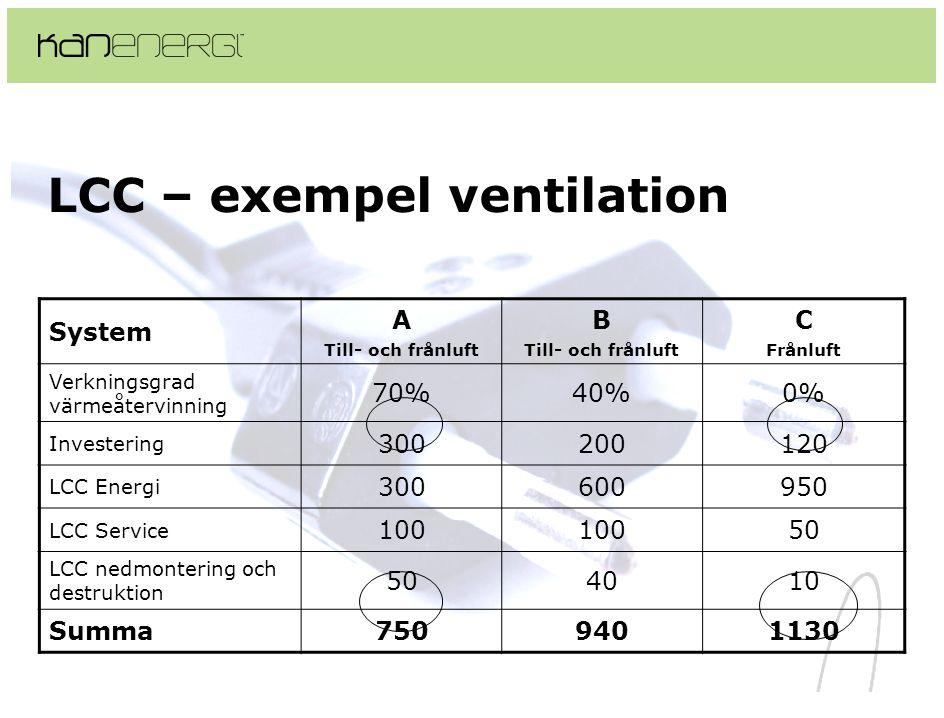 LCC – exempel ventilation System A Till- och frånluft B Till- och frånluft C Frånluft Verkningsgrad värmeåtervinning 70%40%0% Investering 300200120 LCC Energi 300600950 LCC Service 100 50 LCC nedmontering och destruktion 504010 Summa7509401130