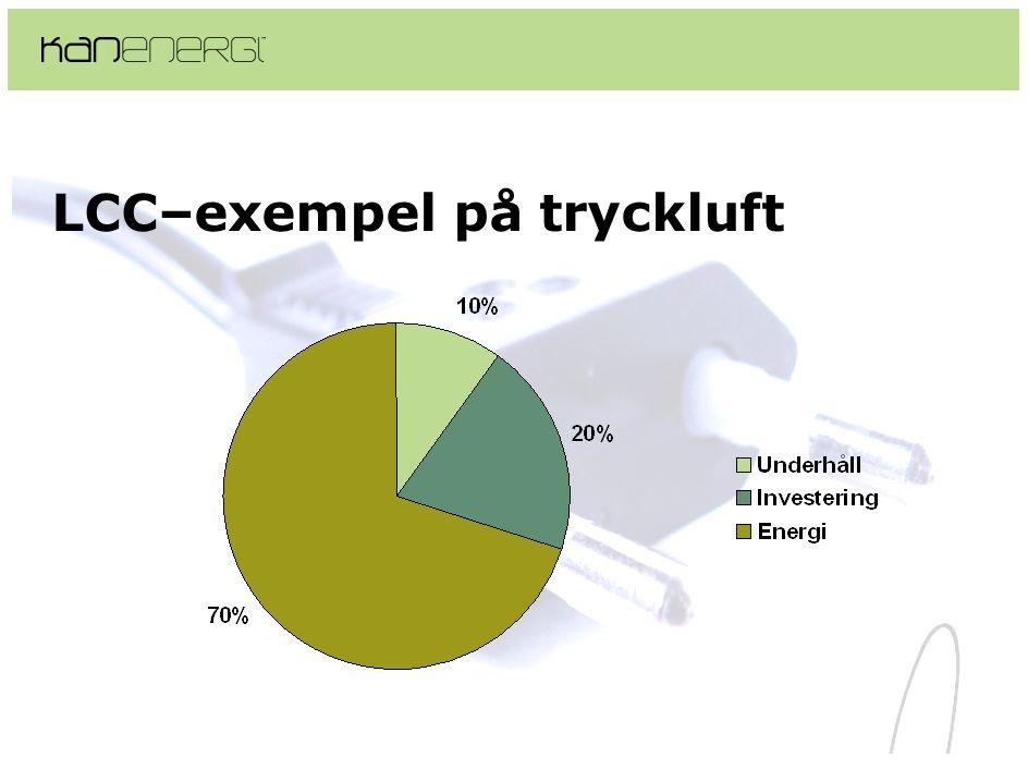 LCC–exempel på tryckluft