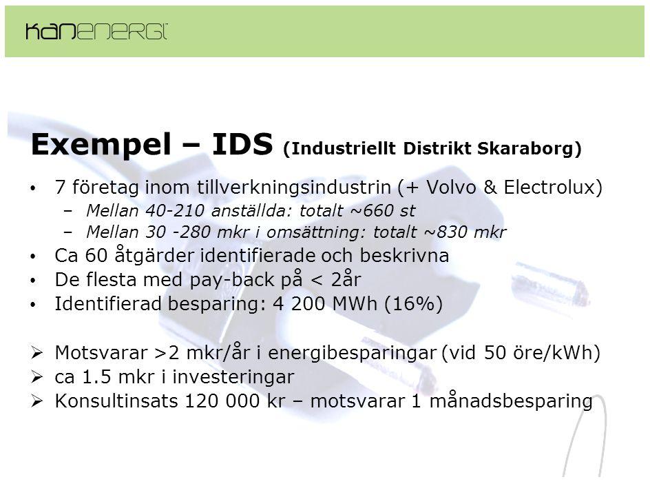 Exempel – IDS (Industriellt Distrikt Skaraborg) • 7 företag inom tillverkningsindustrin (+ Volvo & Electrolux) –Mellan 40-210 anställda: totalt ~660 st –Mellan 30 -280 mkr i omsättning: totalt ~830 mkr • Ca 60 åtgärder identifierade och beskrivna • De flesta med pay-back på < 2år • Identifierad besparing: 4 200 MWh (16%)  Motsvarar >2 mkr/år i energibesparingar (vid 50 öre/kWh)  ca 1.5 mkr i investeringar  Konsultinsats 120 000 kr – motsvarar 1 månadsbesparing