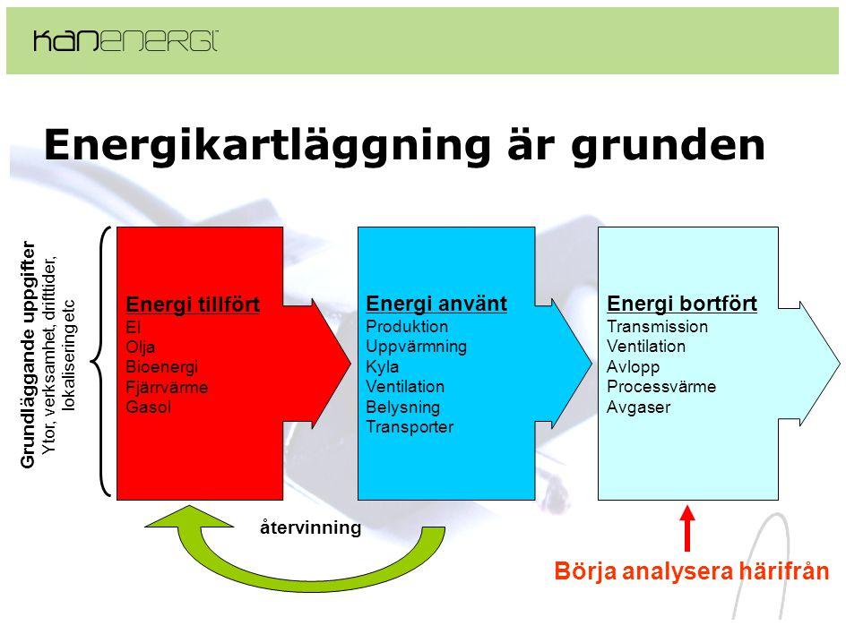 Energikartläggning är grunden Energi tillfört El Olja Bioenergi Fjärrvärme Gasol återvinning Energi använt Produktion Uppvärmning Kyla Ventilation Bel