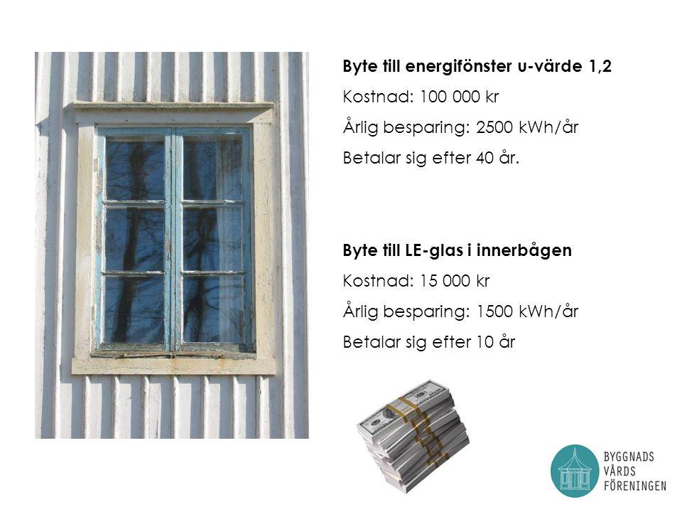 Byte till energifönster u-värde 1,2 Kostnad: 100 000 kr Årlig besparing: 2500 kWh/år Betalar sig efter 40 år.