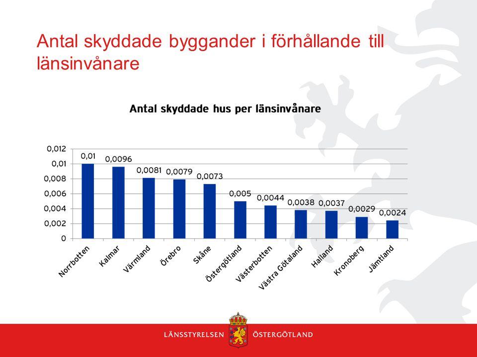 Antal skyddade byggander i förhållande till länsinvånare