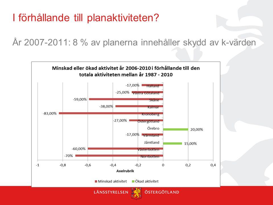 I förhållande till planaktiviteten? År 2007-2011: 8 % av planerna innehåller skydd av k-värden