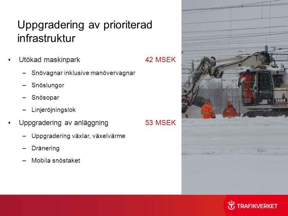 Uppgradering av prioriterad infrastruktur •Utökad maskinpark 42 MSEK –Snövagnar inklusive manövervagnar –Snöslungor –Snösopar –Linjeröjningslok •Uppgradering av anläggning 53 MSEK –Uppgradering växlar, växelvärme –Dränering –Mobila snöstaket