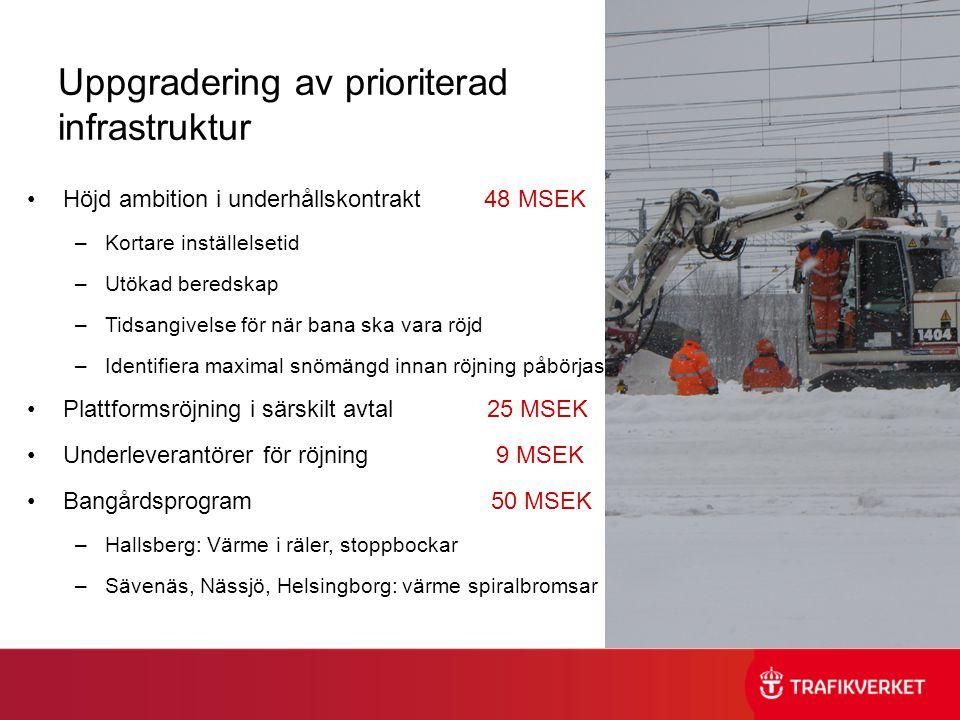 Uppgradering av prioriterad infrastruktur •Höjd ambition i underhållskontrakt 48 MSEK –Kortare inställelsetid –Utökad beredskap –Tidsangivelse för när bana ska vara röjd –Identifiera maximal snömängd innan röjning påbörjas •Plattformsröjning i särskilt avtal 25 MSEK •Underleverantörer för röjning 9 MSEK •Bangårdsprogram 50 MSEK –Hallsberg: Värme i räler, stoppbockar –Sävenäs, Nässjö, Helsingborg: värme spiralbromsar
