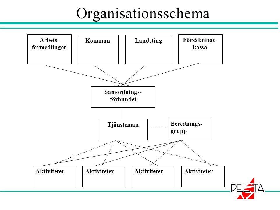 Organisationsschema Arbets- förmedlingen KommunLandsting Försäkrings- kassa Samordnings- förbundet Berednings- grupp Tjänsteman Aktiviteter