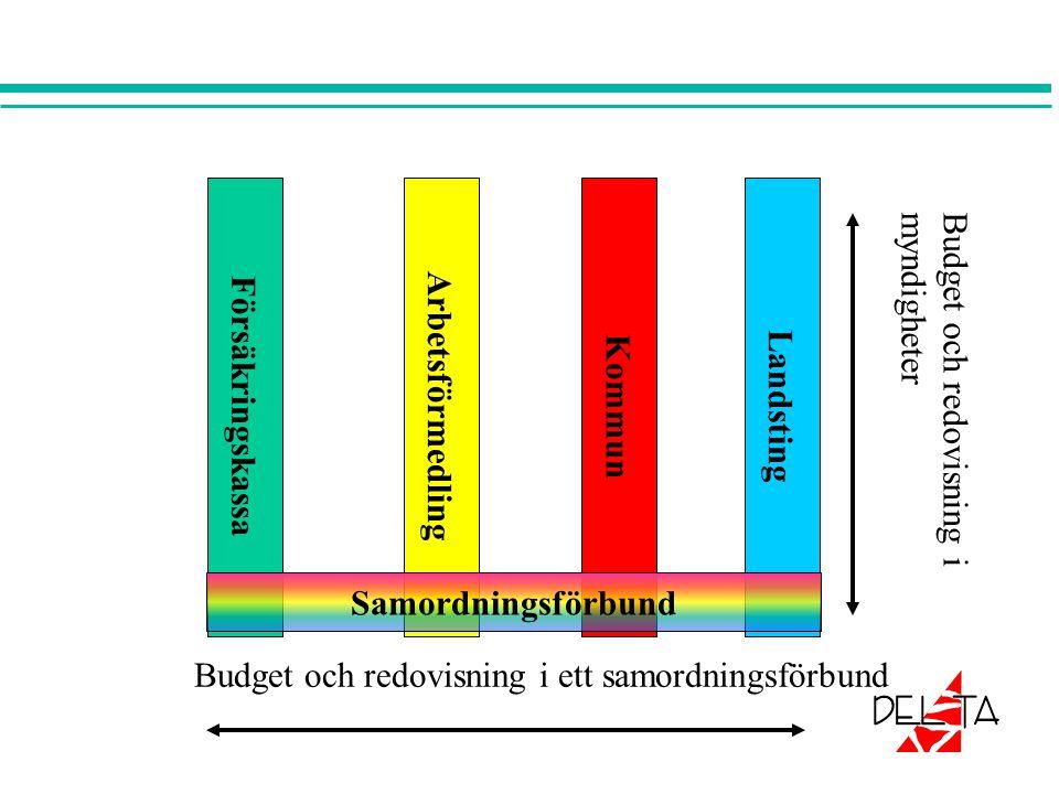 Försäkringskassa Arbetsförmedling Kommun Landsting Samordningsförbund Budget och redovisning i ett samordningsförbund Budget och redovisning imyndigheter