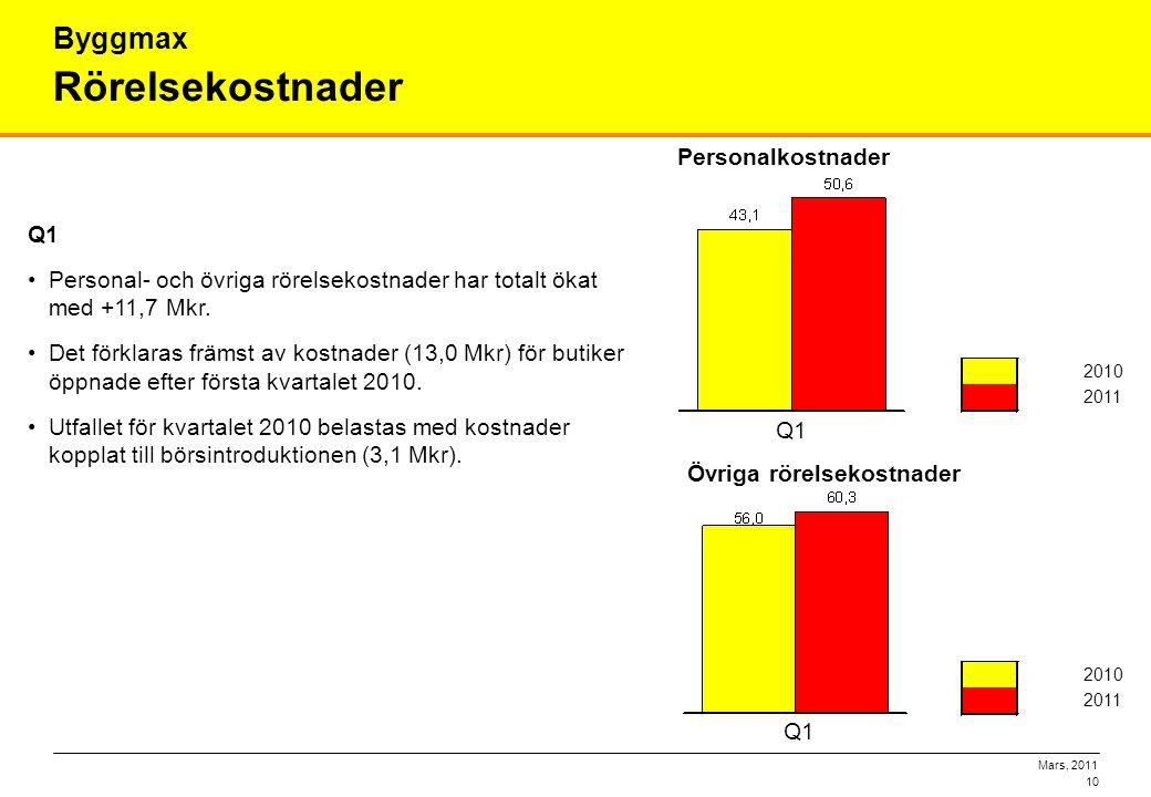 Mars, 2011 10 Rörelsekostnader Byggmax Q1 •Personal- och övriga rörelsekostnader har totalt ökat med +11,7 Mkr. •Det förklaras främst av kostnader (13