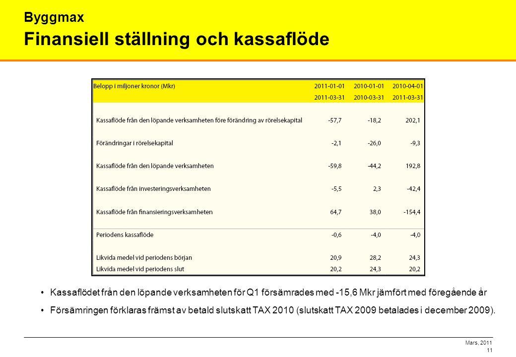 Mars, 2011 11 Finansiell ställning och kassaflöde Byggmax •Kassaflödet från den löpande verksamheten för Q1 försämrades med -15,6 Mkr jämfört med före
