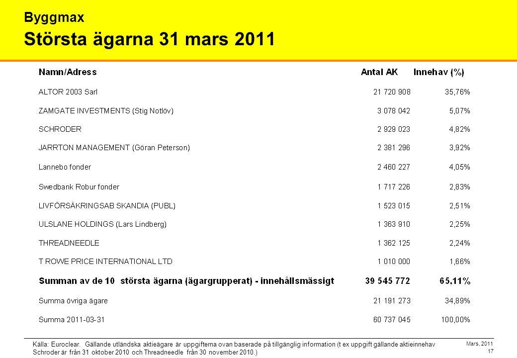 Mars, 2011 17 Största ägarna 31 mars 2011 Byggmax Källa: Euroclear. Gällande utländska aktieägare är uppgifterna ovan baserade på tillgänglig informat