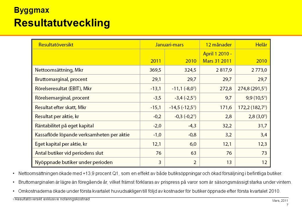 Mars, 2011 7 Resultatutveckling Byggmax •Nettoomsättningen ökade med +13,9 procent Q1, som en effekt av både butiksöppningar och ökad försäljning i be