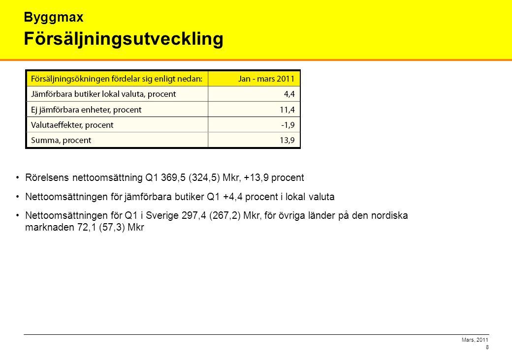 Mars, 2011 8 Försäljningsutveckling Byggmax •Rörelsens nettoomsättning Q1 369,5 (324,5) Mkr, +13,9 procent •Nettoomsättningen för jämförbara butiker Q