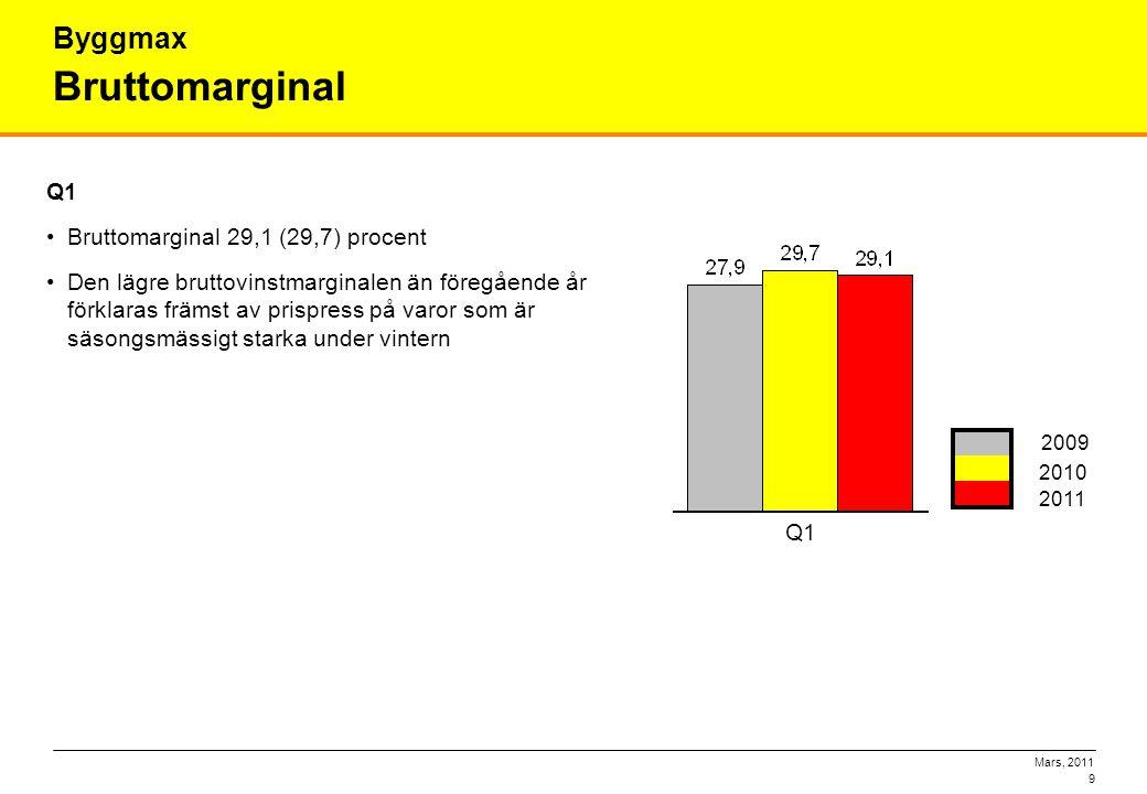 Mars, 2011 9 Bruttomarginal Byggmax Q1 •Bruttomarginal 29,1 (29,7) procent •Den lägre bruttovinstmarginalen än föregående år förklaras främst av prisp