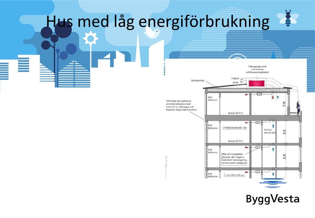 Hus med låg energiförbrukning